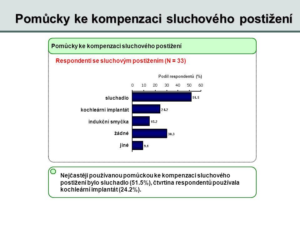 Pomůcky ke kompenzaci sluchového postižení Podíl respondentů (%) Pomůcky ke kompenzaci sluchového postižení Nejčastěji používanou pomůckou ke kompenza