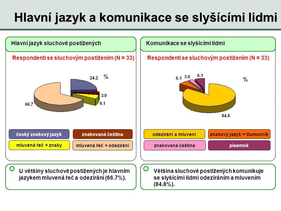 Hlavní jazyk a komunikace se slyšícími lidmi U většiny sluchově postižených je hlavním jazykem mluvená řeč a odezírání (66.7%). Hlavní jazyk sluchově