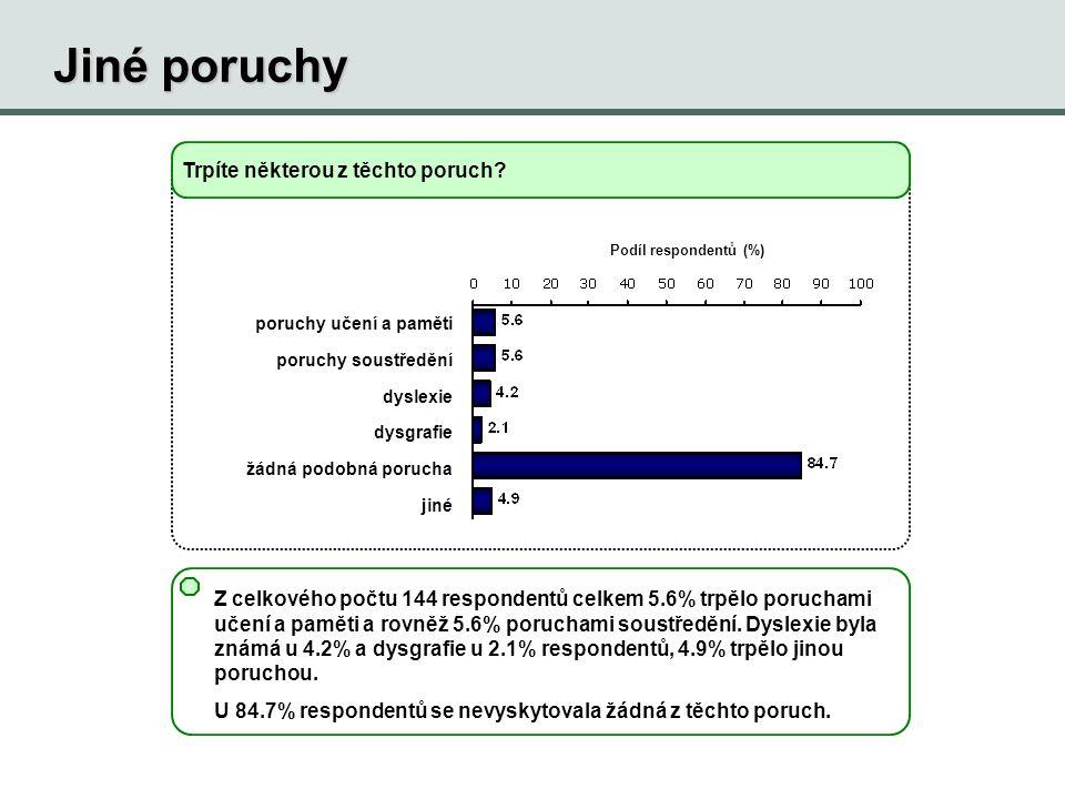 Jiné poruchy Podíl respondentů (%) Trpíte některou z těchto poruch.