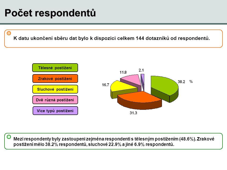 Věk respondentů průměr (SD): 39.3 (14.4) medián: 37 min-max: 5-75 Věk (roky) % respondentů Průměrný věk respondentů byl 39 let.