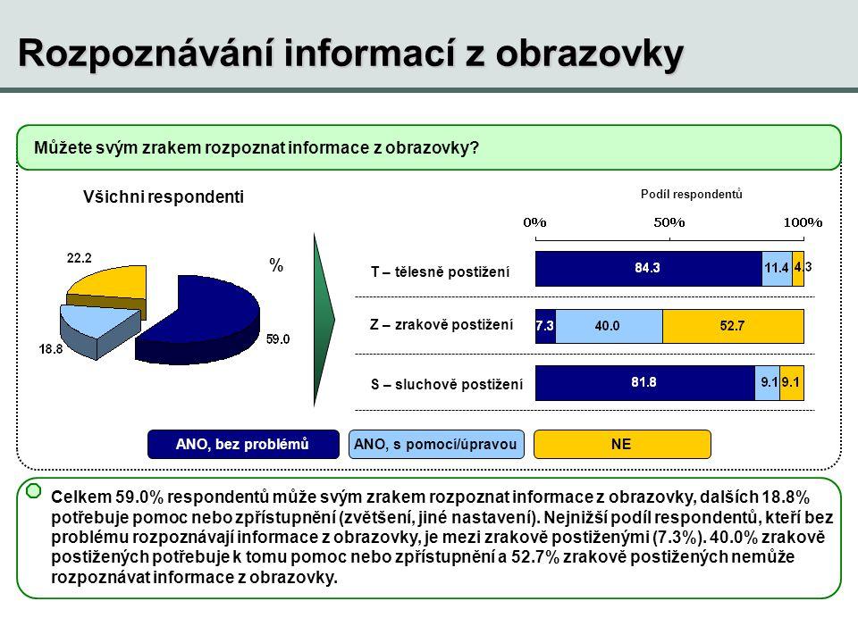 Rozpoznávání informací z obrazovky Můžete svým zrakem rozpoznat informace z obrazovky? % Všichni respondenti T – tělesně postižení Z – zrakově postiže