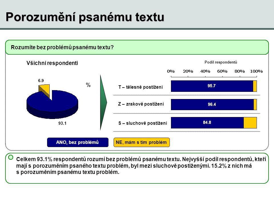 Porozumění psanému textu Rozumíte bez problémů psanému textu? % Všichni respondenti T – tělesně postižení Z – zrakově postižení S – sluchově postižení