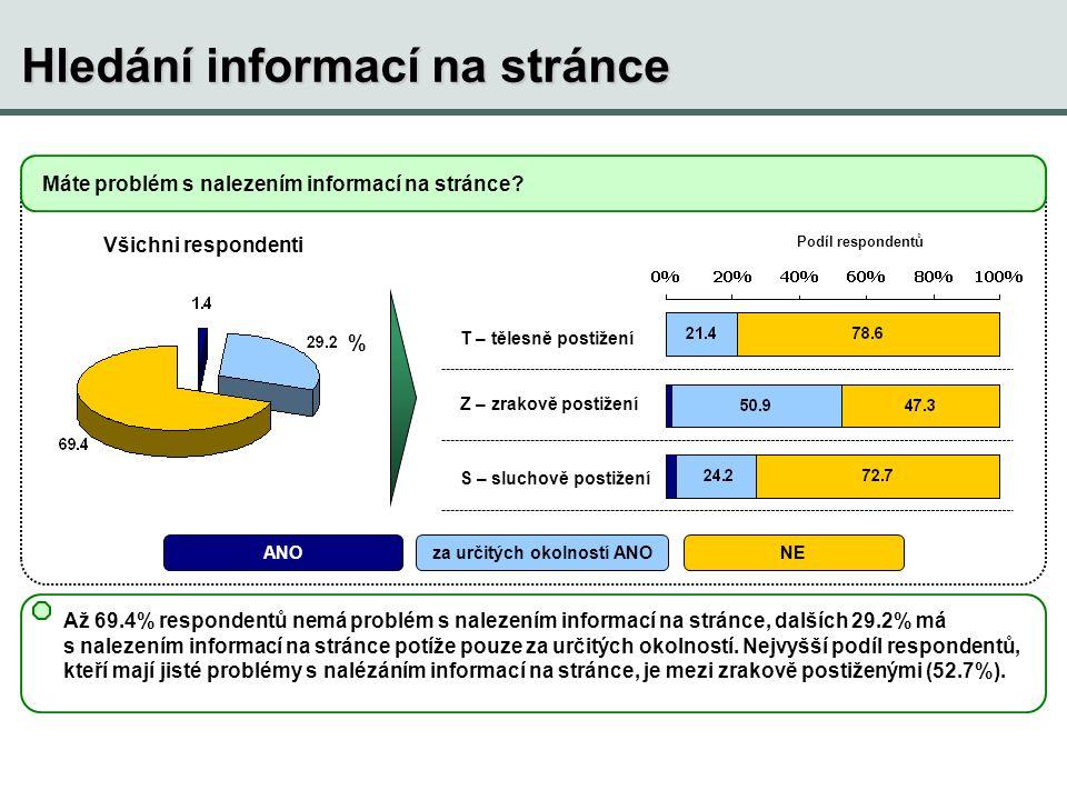 Hledání informací na stránce Až 69.4% respondentů nemá problém s nalezením informací na stránce, dalších 29.2% má s nalezením informací na stránce pot