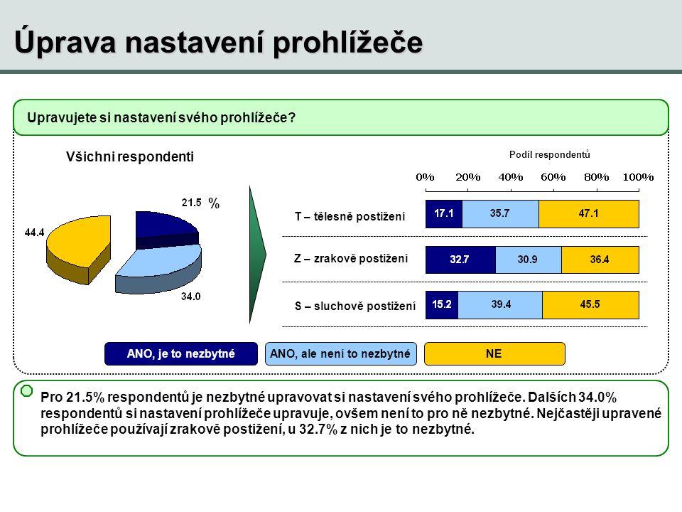 Úprava nastavení prohlížeče Pro 21.5% respondentů je nezbytné upravovat si nastavení svého prohlížeče. Dalších 34.0% respondentů si nastavení prohlíže