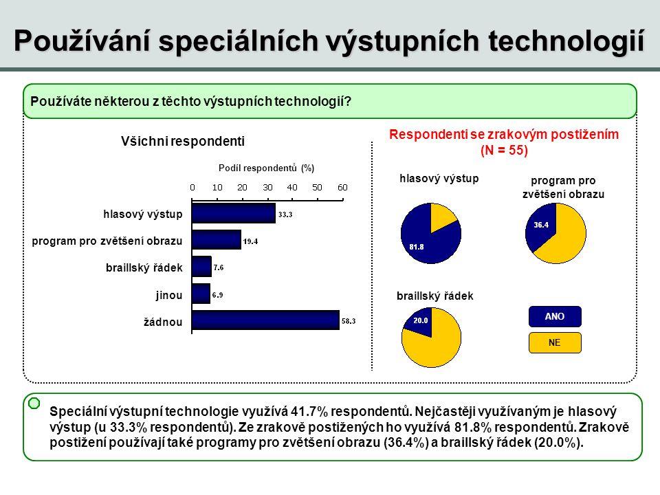 Podíl respondentů (%) Používáte některou z těchto výstupních technologií? Speciální výstupní technologie využívá 41.7% respondentů. Nejčastěji využíva