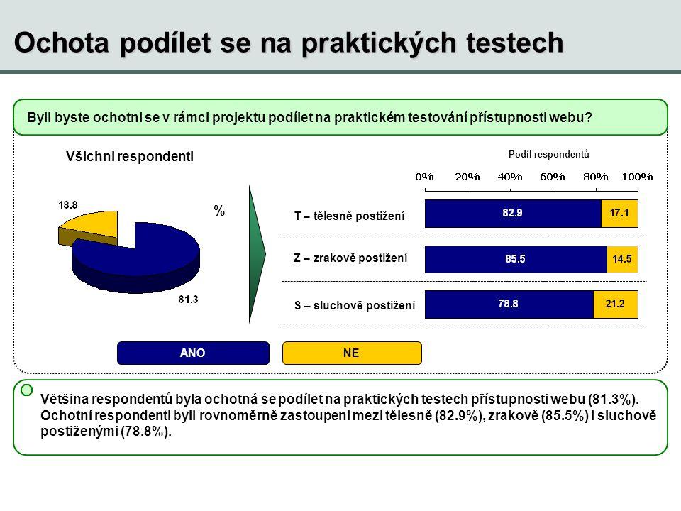 Ochota podílet se na praktických testech Byli byste ochotni se v rámci projektu podílet na praktickém testování přístupnosti webu? % Všichni responden