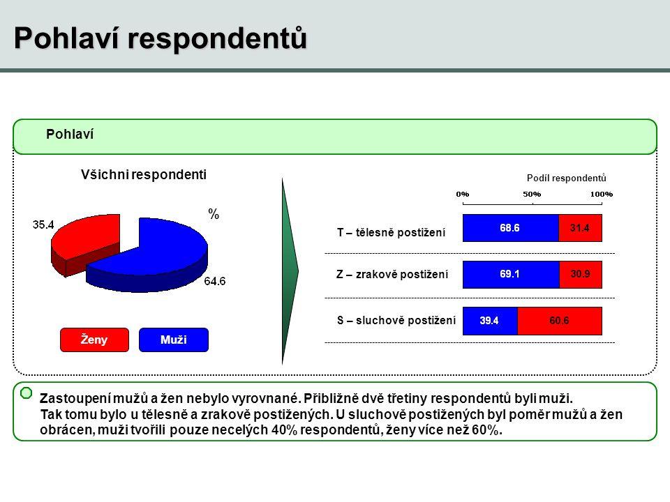 Pohlaví respondentů MužiŽeny Zastoupení mužů a žen nebylo vyrovnané.
