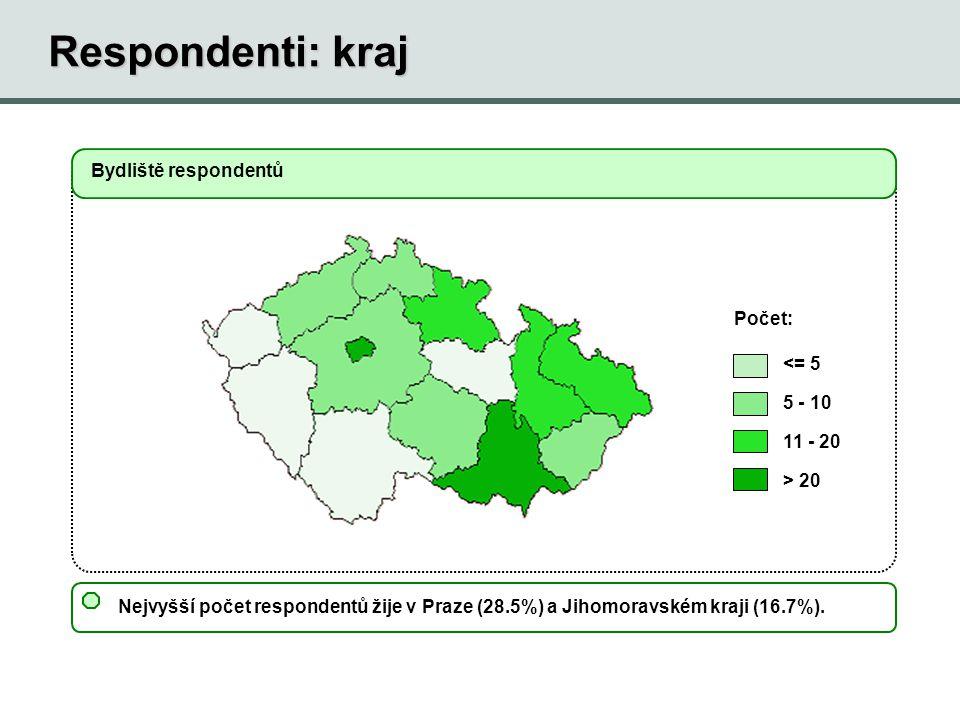 Nejvyšší počet respondentů žije v Praze (28.5%) a Jihomoravském kraji (16.7%). Bydliště respondentů <= 5 5 - 10 11 - 20 > 20 Počet: Respondenti: kraj