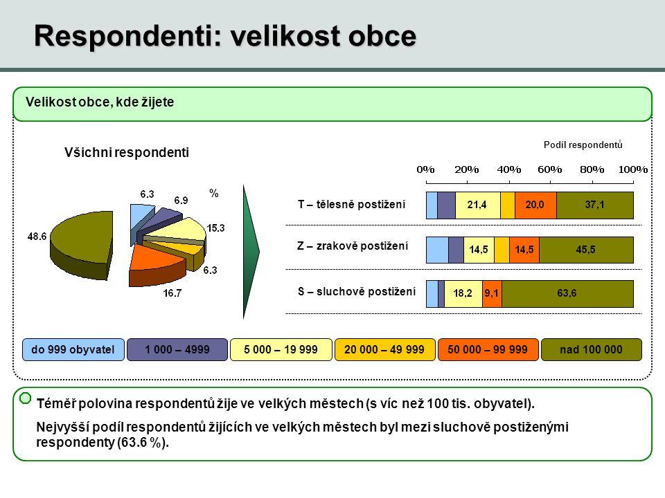 Respondenti: velikost obce Téměř polovina respondentů žije ve velkých městech (s víc než 100 tis. obyvatel). Nejvyšší podíl respondentů žijících ve ve