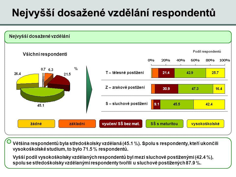 Zaměstnání respondentů Mezi dotazovanými byli zastoupeni zejména respondenti pobírající důchod.