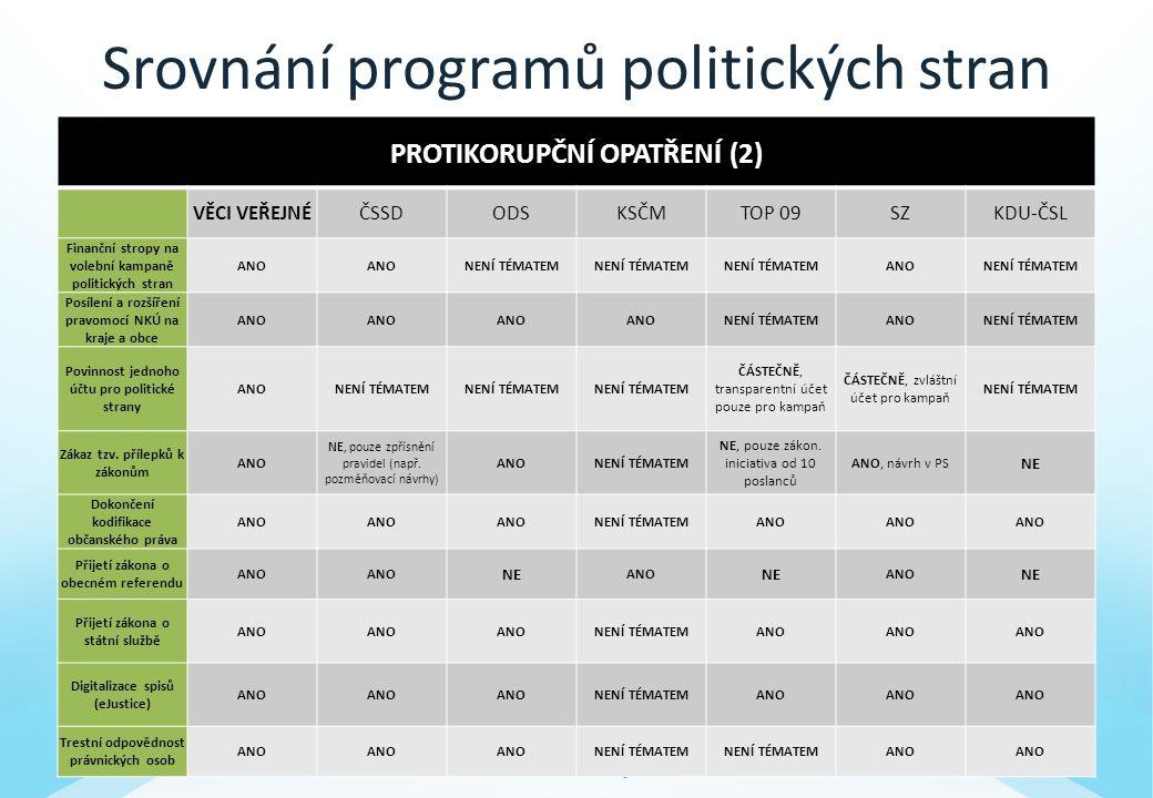 Srovnání programů politických stran PROTIKORUPČNÍ OPATŘENÍ (2) VĚCI VEŘEJNÉČSSDODSKSČMTOP 09SZKDU-ČSL Finanční stropy na volební kampaně politických stran ANO NENÍ TÉMATEM ANONENÍ TÉMATEM Posílení a rozšíření pravomocí NKÚ na kraje a obce ANO NENÍ TÉMATEMANONENÍ TÉMATEM Povinnost jednoho účtu pro politické strany ANONENÍ TÉMATEM ČÁSTEČNĚ, transparentní účet pouze pro kampaň ČÁSTEČNĚ, zvláštní účet pro kampaň NENÍ TÉMATEM Zákaz tzv.