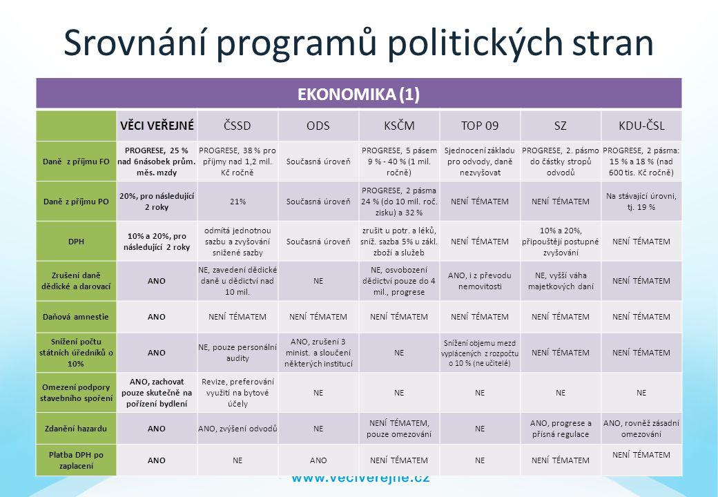 Srovnání programů politických stran EKONOMIKA (1) VĚCI VEŘEJNÉČSSDODSKSČMTOP 09SZKDU-ČSL Daně z příjmu FO PROGRESE, 25 % nad 6násobek prům.