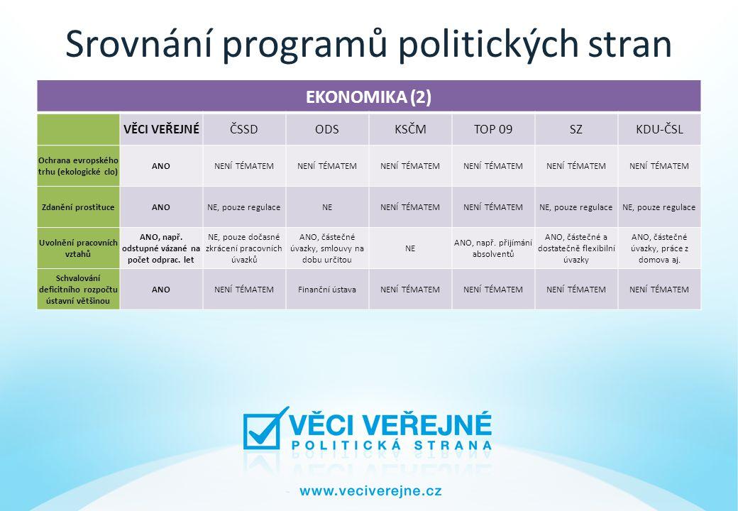 Srovnání programů politických stran EKONOMIKA (2) VĚCI VEŘEJNÉČSSDODSKSČMTOP 09SZKDU-ČSL Ochrana evropského trhu (ekologické clo) ANONENÍ TÉMATEM Zdanění prostituceANONE, pouze regulaceNENENÍ TÉMATEM NE, pouze regulace Uvolnění pracovních vztahů ANO, např.