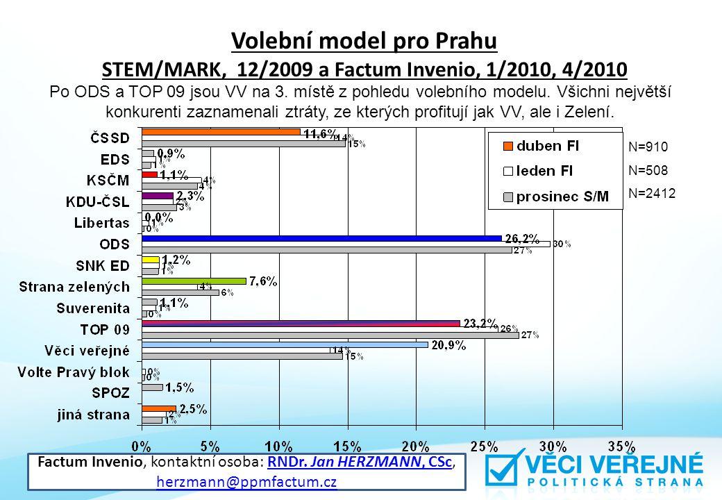 Volební model pro Prahu STEM/MARK, 12/2009 a Factum Invenio, 1/2010, 4/2010 Po ODS a TOP 09 jsou VV na 3.