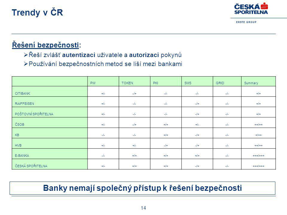 E R S T E G R O U P 14 Trendy v ČR Řešení bezpečnosti:  Řeší zvlášť autentizaci uživatele a autorizaci pokynů  Používání bezpečnostních metod se liš