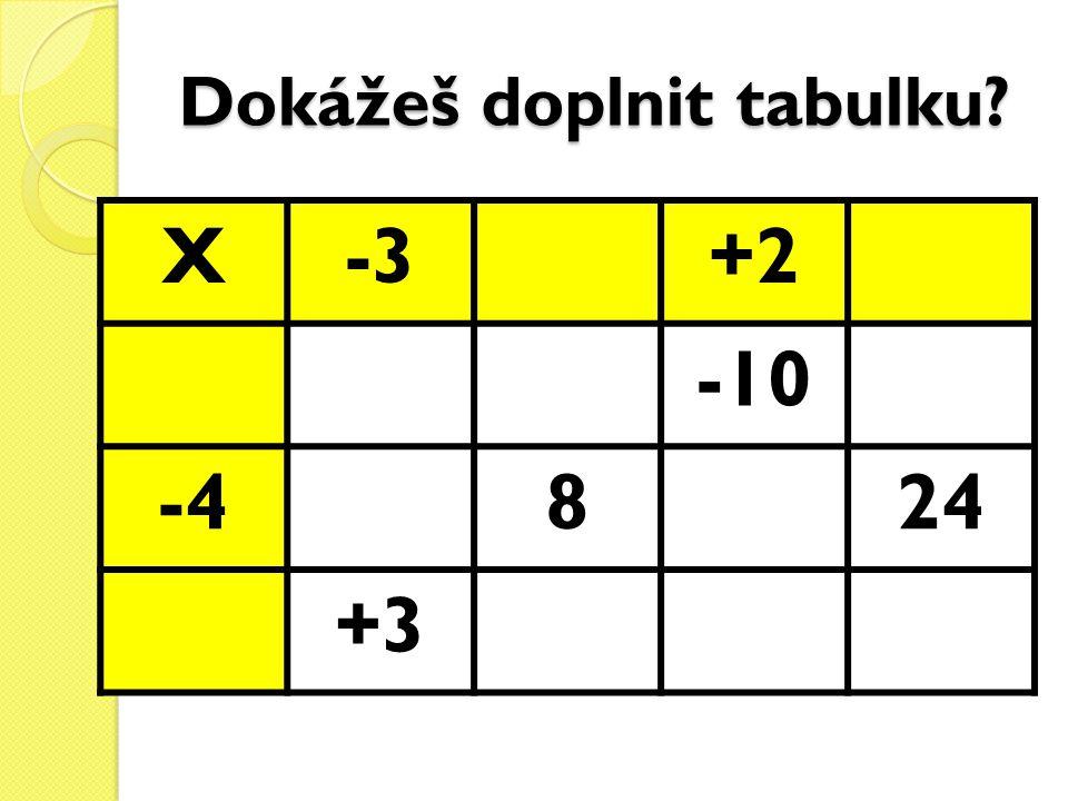Dokážeš doplnit tabulku? X-3+2 -10 -4824 +3