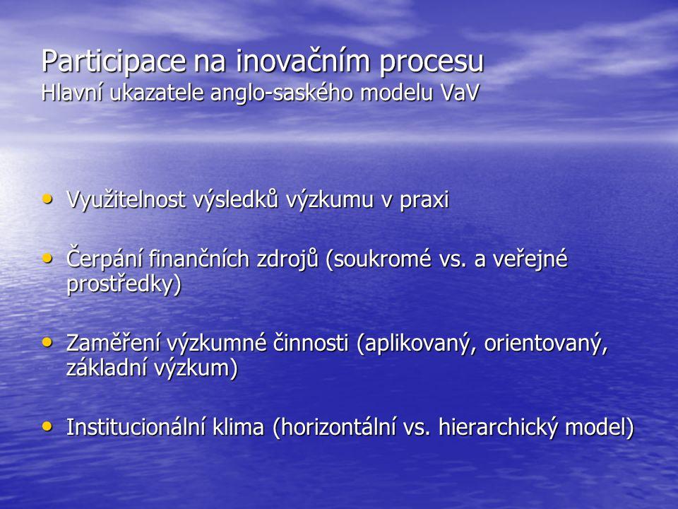 Participace na inovačním procesu Hlavní ukazatele anglo-saského modelu VaV Využitelnost výsledků výzkumu v praxi Využitelnost výsledků výzkumu v praxi Čerpání finančních zdrojů (soukromé vs.
