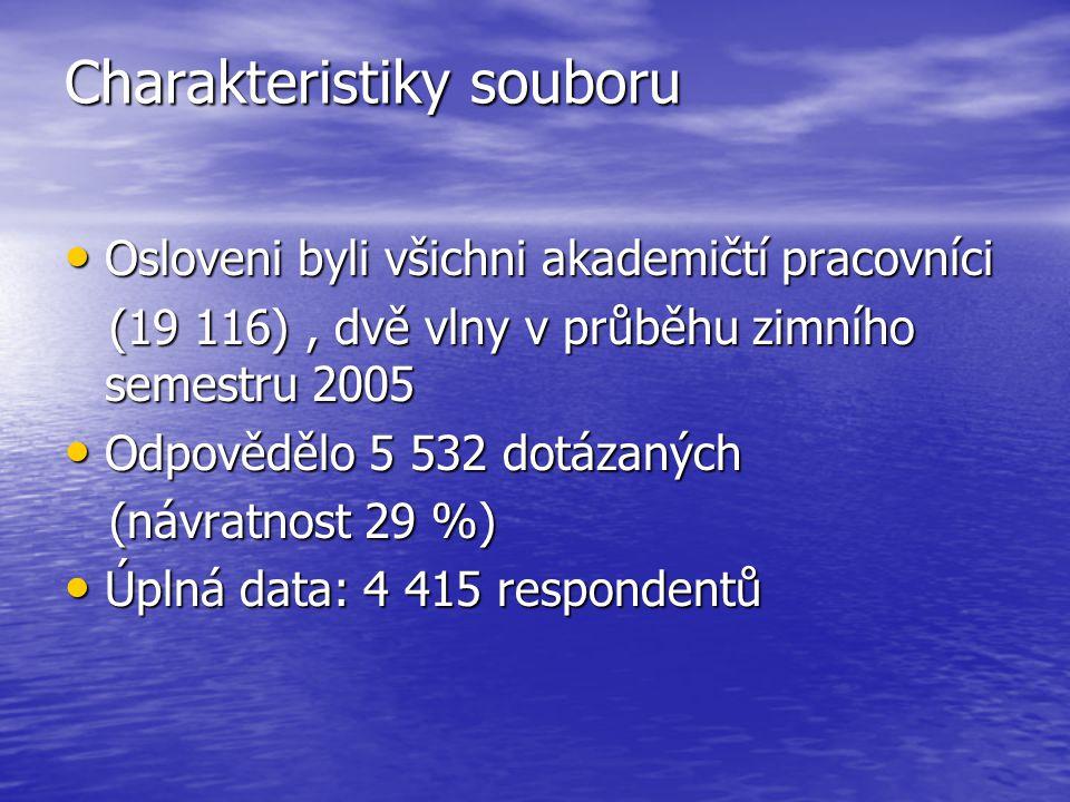 Charakteristiky souboru Osloveni byli všichni akademičtí pracovníci Osloveni byli všichni akademičtí pracovníci (19 116), dvě vlny v průběhu zimního semestru 2005 (19 116), dvě vlny v průběhu zimního semestru 2005 Odpovědělo 5 532 dotázaných Odpovědělo 5 532 dotázaných (návratnost 29 %) (návratnost 29 %) Úplná data: 4 415 respondentů Úplná data: 4 415 respondentů