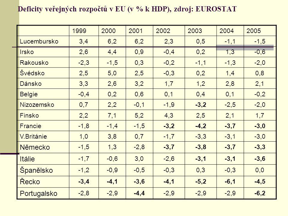 Deficity veřejných rozpočtů v EU (v % k HDP), zdroj: EUROSTAT 1999200020012002200320042005 Lucembursko3,46,2 2,30,5-1,1-1,5 Irsko2,64,40,9-0,40,21,3-0,6 Rakousko-2,3-1,50,3-0,2-1,1-1,3-2,0 Švédsko2,55,02,5-0,30,21,40,8 Dánsko3,32,63,21,71,22,82,1 Belgie-0,40,20,60,10,40,1-0,2 Nizozemsko0,72,2-0,1-1,9-3,2-2,5-2,0 Finsko2,27,15,24,32,52,11,7 Francie-1,8-1,4-1,5-3,2-4,2-3,7-3,0 V.Británie1,03,80,7-1,7-3,3-3,1-3,0 Německo -1,51,3-2,8-3,7-3,8-3,7-3,3 Itálie -1,7-0,63,0-2,6-3,1 -3,6 Španělsko -1,2-0,9-0,5-0,30,3-0,30,0 Řecko -3,4-4,1-3,6-4,1-5,2-6,1-4,5 Portugalsko -2,8-2,9-4,4-2,9 -6,2