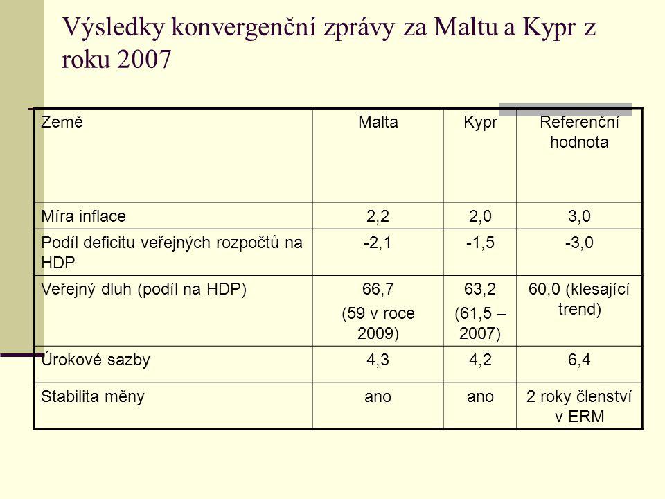 Výsledky konvergenční zprávy za Maltu a Kypr z roku 2007 ZeměMaltaKyprReferenční hodnota Míra inflace2,22,03,0 Podíl deficitu veřejných rozpočtů na HDP -2,1-1,5-3,0 Veřejný dluh (podíl na HDP)66,7 (59 v roce 2009) 63,2 (61,5 – 2007) 60,0 (klesající trend) Úrokové sazby4,34,26,4 Stabilita měnyano 2 roky členství v ERM