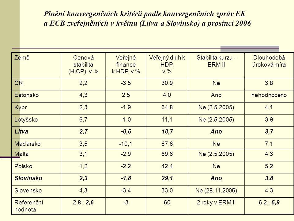 Plnění konvergenčních kritérií podle konvergenčních zpráv EK a ECB zveřejněných v květnu (Litva a Slovinsko) a prosinci 2006 ZeměCenová stabilita (HICP), v % Veřejné finance k HDP, v % Veřejný dluh k HDP, v % Stabilita kurzu - ERM II Dlouhodobá úroková míra ČR2,2-3,530,9NeNe3,8 Estonsko4,32,54,0Anonehodnoceno Kypr2,3-1,964,8Ne (2.5.2005)4,1 Lotyšsko6,7-1,011,1Ne (2.5.2005)3,9 Litva2,7-0,518,7Ano3,7 Maďarsko3,5-10,167,6Ne7,1 Malta3,1-2,969,6Ne (2.5.2005)4,3 Polsko1,2-2,242,4Ne5,2 Slovinsko2,3-1,829,1Ano3,8 Slovensko4,3-3,433,0Ne (28.11.2005)4,3 Referenční hodnota 2,8 ; 2,6-3602 roky v ERM II6,2 ; 5,9