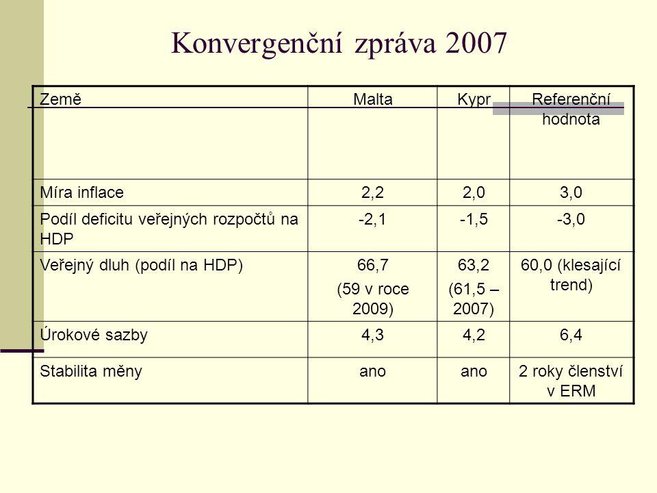 Konvergenční zpráva 2007 ZeměMaltaKyprReferenční hodnota Míra inflace2,22,03,0 Podíl deficitu veřejných rozpočtů na HDP -2,1-1,5-3,0 Veřejný dluh (podíl na HDP)66,7 (59 v roce 2009) 63,2 (61,5 – 2007) 60,0 (klesající trend) Úrokové sazby4,34,26,4 Stabilita měnyano 2 roky členství v ERM