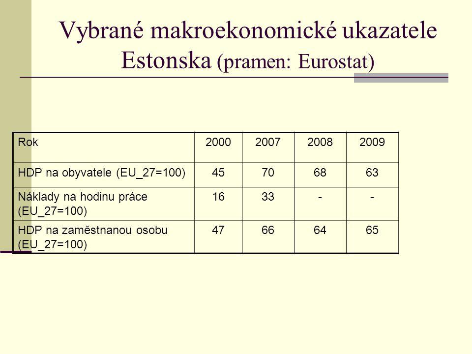 Vybrané makroekonomické ukazatele Estonska (pramen: Eurostat) Rok2000200720082009 HDP na obyvatele (EU_27=100)45706863 Náklady na hodinu práce (EU_27=100) 1633-- HDP na zaměstnanou osobu (EU_27=100) 47666465