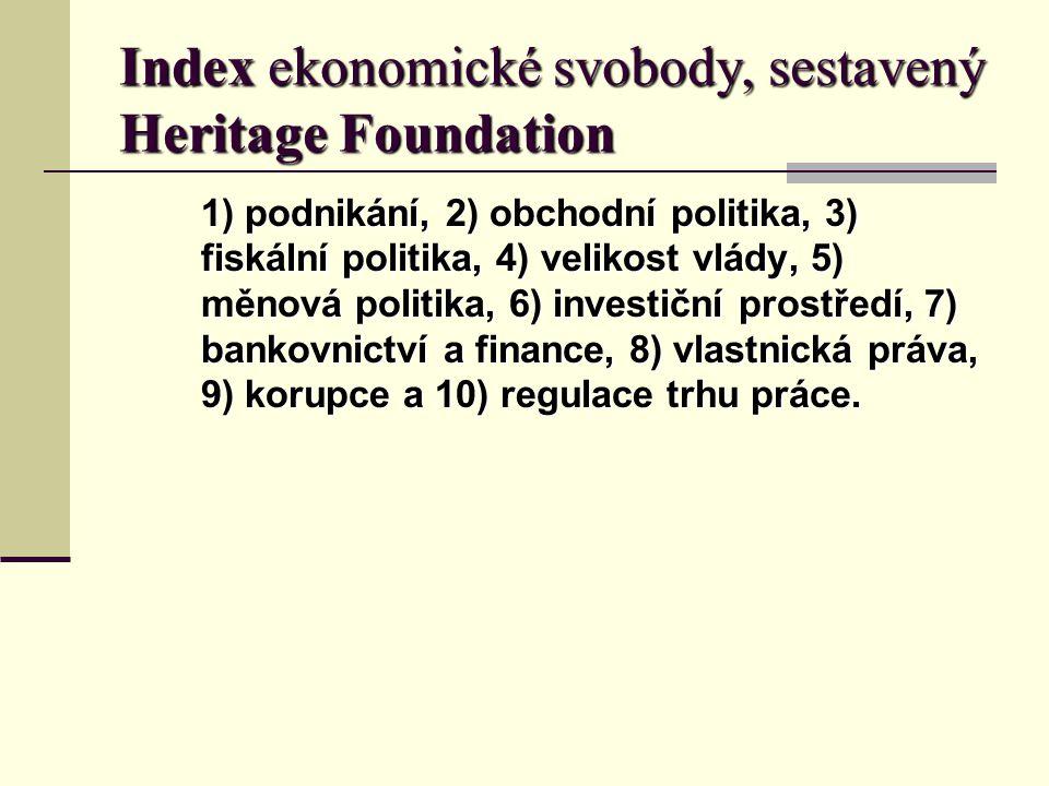 Index ekonomické svobody, sestavený Heritage Foundation 1) podnikání, 2) obchodní politika, 3) fiskální politika, 4) velikost vlády, 5) měnová politika, 6) investiční prostředí, 7) bankovnictví a finance, 8) vlastnická práva, 9) korupce a 10) regulace trhu práce.