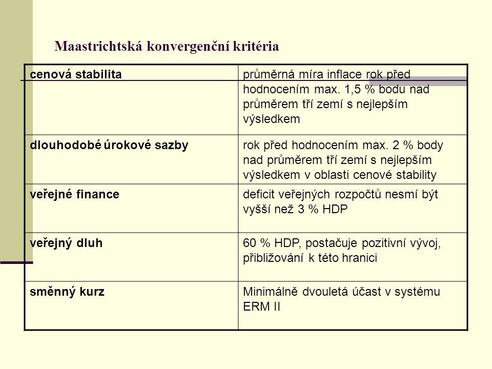Maastrichtská konvergenční kritéria cenová stabilitaprůměrná míra inflace rok před hodnocením max.