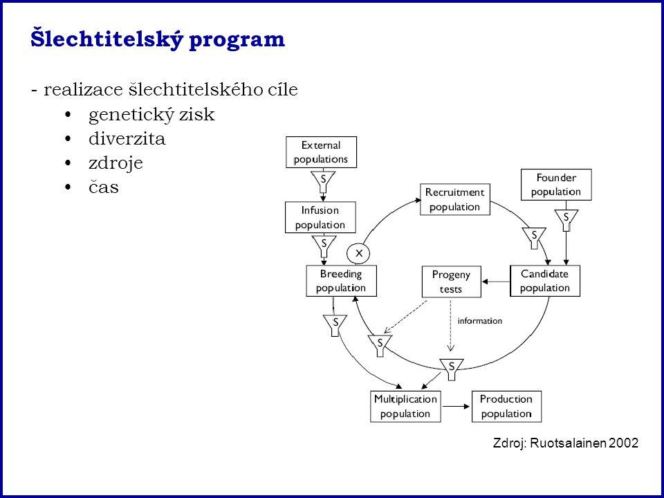 Šlechtitelský program - realizace šlechtitelského cíle genetický zisk diverzita zdroje čas Zdroj: Ruotsalainen 2002
