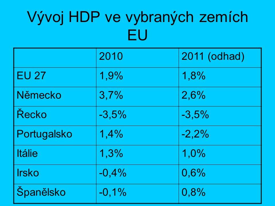 Vývoj HDP ve vybraných zemích EU 20102011 (odhad) EU 271,9%1,8% Německo3,7%2,6% Řecko-3,5% Portugalsko1,4%-2,2% Itálie1,3%1,0% Irsko-0,4%0,6% Španělsk