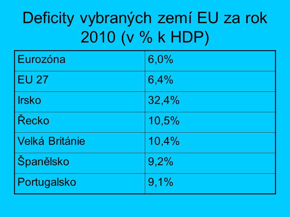 Deficity vybraných zemí EU za rok 2010 (v % k HDP) Eurozóna6,0% EU 276,4% Irsko32,4% Řecko10,5% Velká Británie10,4% Španělsko9,2% Portugalsko9,1%