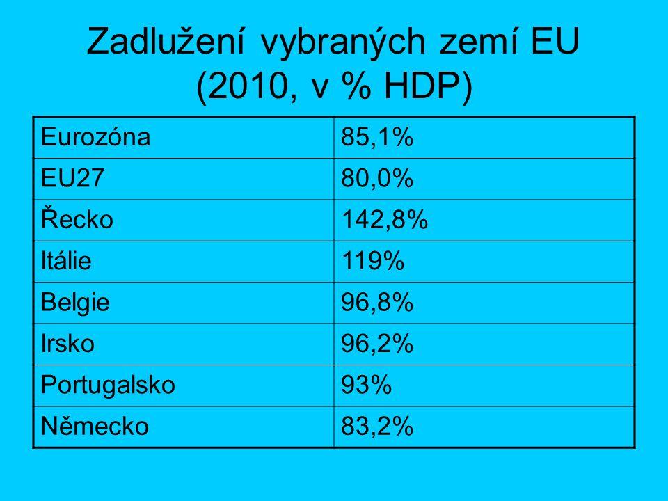 Zadlužení vybraných zemí EU (2010, v % HDP) Eurozóna85,1% EU2780,0% Řecko142,8% Itálie119% Belgie96,8% Irsko96,2% Portugalsko93% Německo83,2%