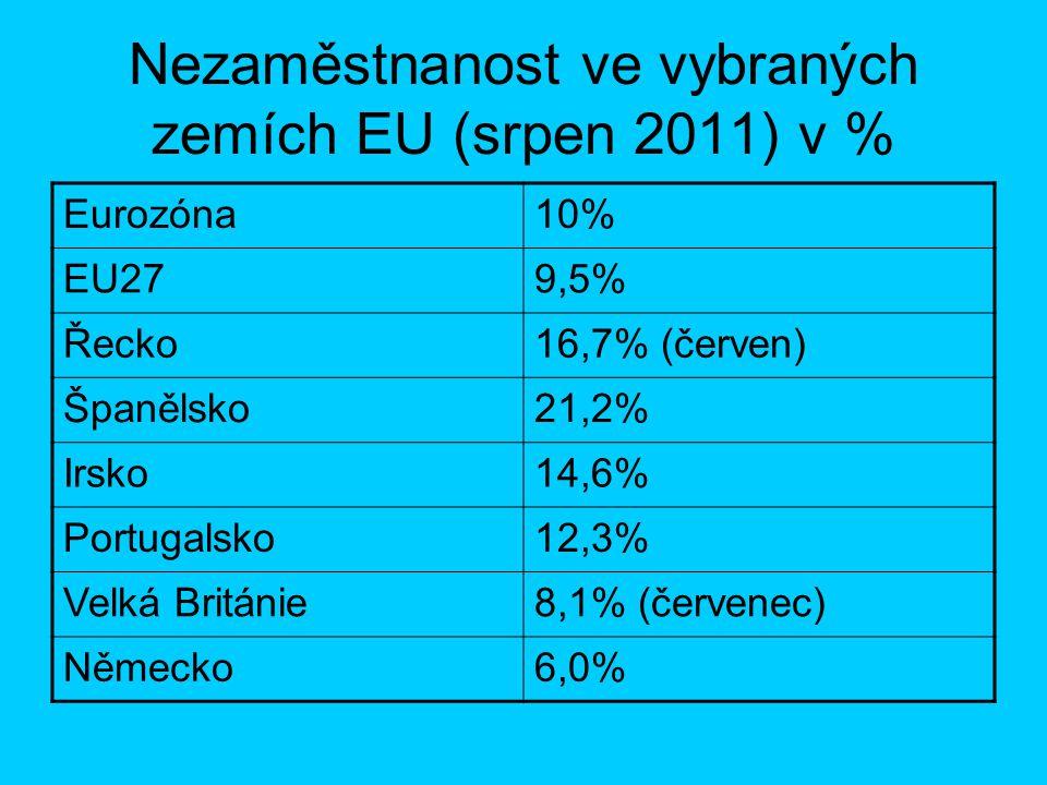 Nezaměstnanost ve vybraných zemích EU (srpen 2011) v % Eurozóna10% EU279,5% Řecko16,7% (červen) Španělsko21,2% Irsko14,6% Portugalsko12,3% Velká Britá