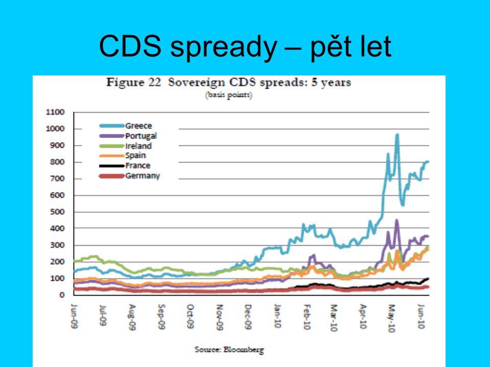 CDS spready – pět let