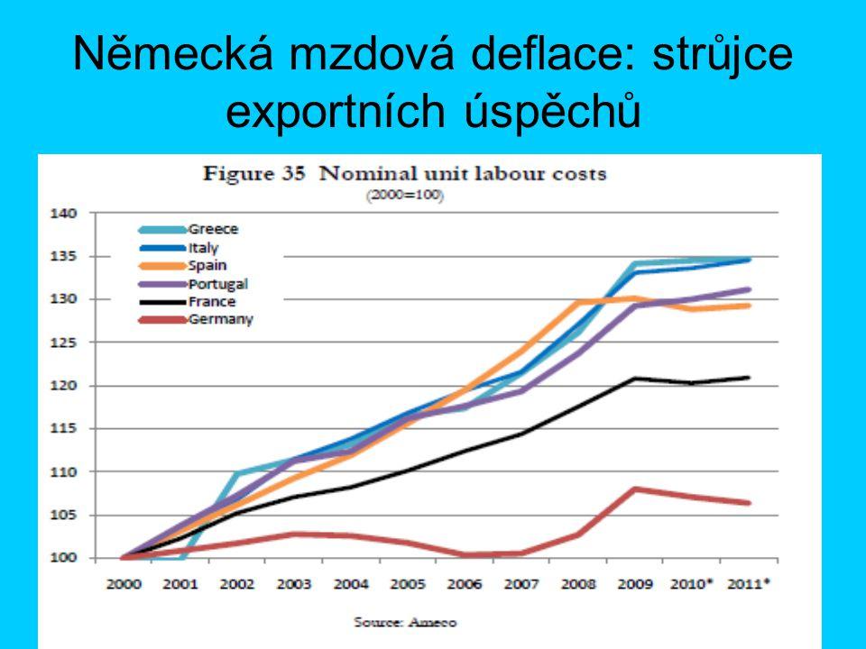 Německá mzdová deflace: strůjce exportních úspěchů