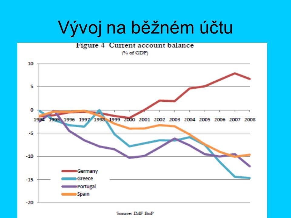 Vývoj na finančním účtu