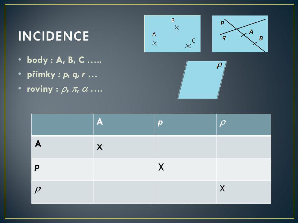 body : A, B, C …..přímky : p, q, r … roviny : , ,  ….