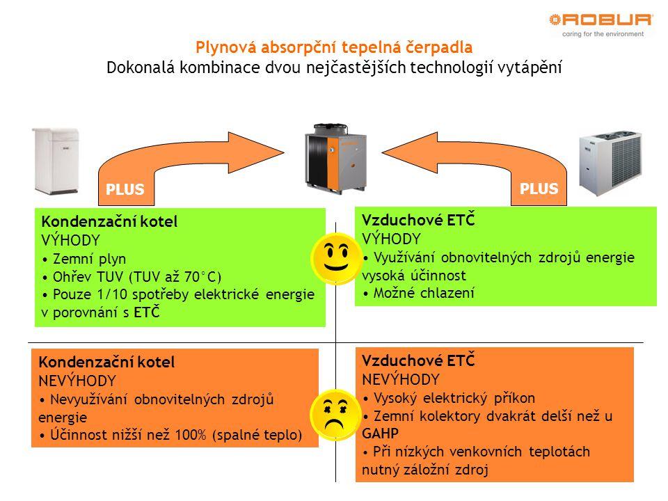 PLUS Kondenzační kotel VÝHODY Zemní plyn Ohřev TUV (TUV až 70°C) Pouze 1/10 spotřeby elektrické energie v porovnání s ETČ Vzduchové ETČ VÝHODY Využívání obnovitelných zdrojů energie vysoká účinnost Možné chlazení Kondenzační kotel NEVÝHODY Nevyužívání obnovitelných zdrojů energie Účinnost nižší než 100% (spalné teplo)  Vzduchové ETČ NEVÝHODY Vysoký elektrický příkon Zemní kolektory dvakrát delší než u GAHP Při nízkých venkovních teplotách nutný záložní zdroj Plynová absorpční tepelná čerpadla Dokonalá kombinace dvou nejčastějších technologií vytápění
