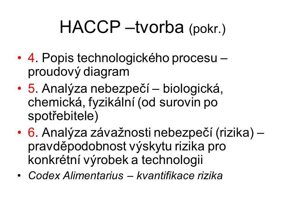 HACCP –tvorba (pokr.) 4.Popis technologického procesu – proudový diagram 5.