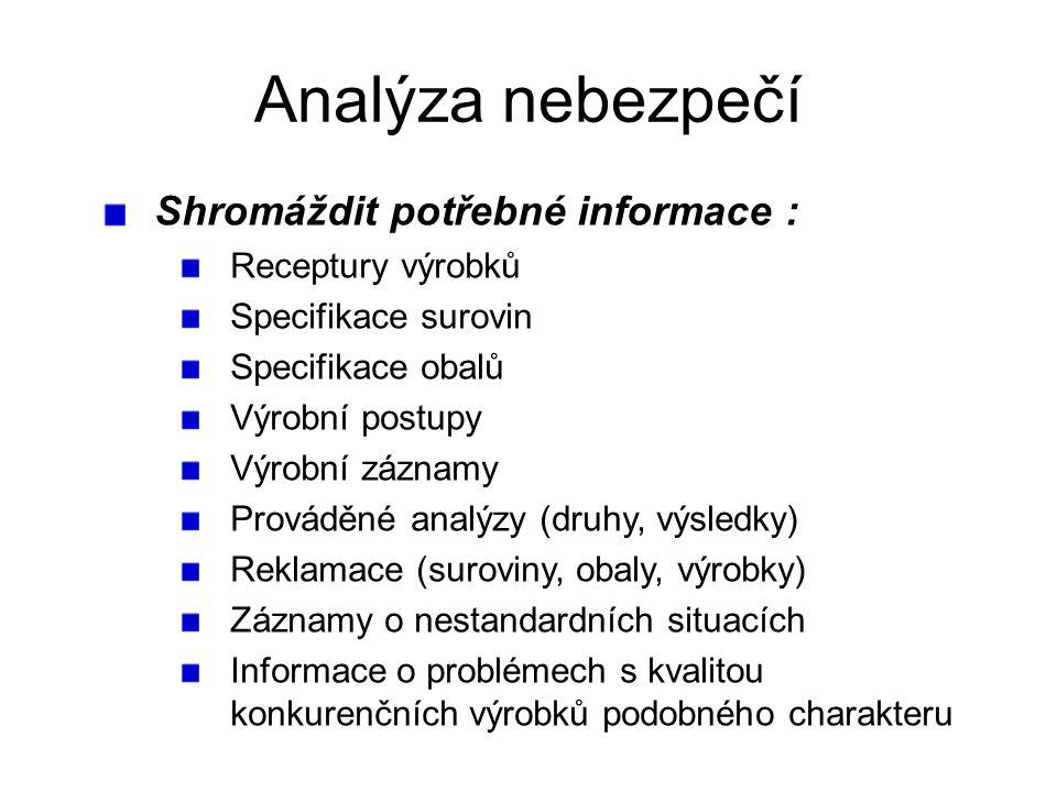 Shromáždit potřebné informace : Receptury výrobků Specifikace surovin Specifikace obalů Výrobní postupy Výrobní záznamy Prováděné analýzy (druhy, výsledky) Reklamace (suroviny, obaly, výrobky) Záznamy o nestandardních situacích Informace o problémech s kvalitou konkurenčních výrobků podobného charakteru Analýza nebezpečí