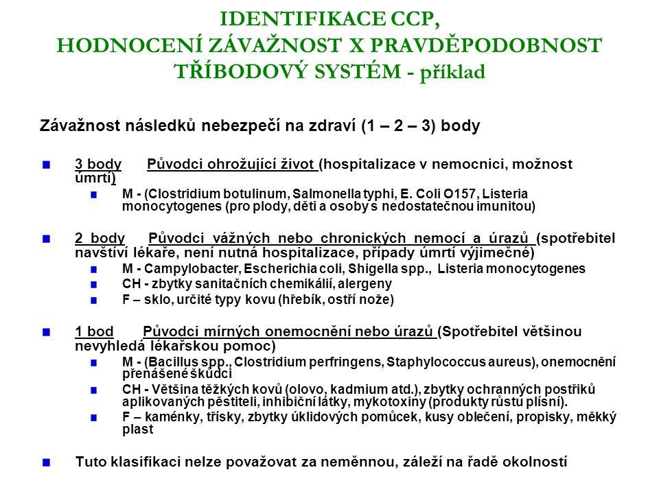 IDENTIFIKACE CCP, HODNOCENÍ ZÁVAŽNOST X PRAVDĚPODOBNOST TŘÍBODOVÝ SYSTÉM - příklad Závažnost následků nebezpečí na zdraví (1 – 2 – 3) body 3 body Původci ohrožující život (hospitalizace v nemocnici, možnost úmrtí) M - (Clostridium botulinum, Salmonella typhi, E.