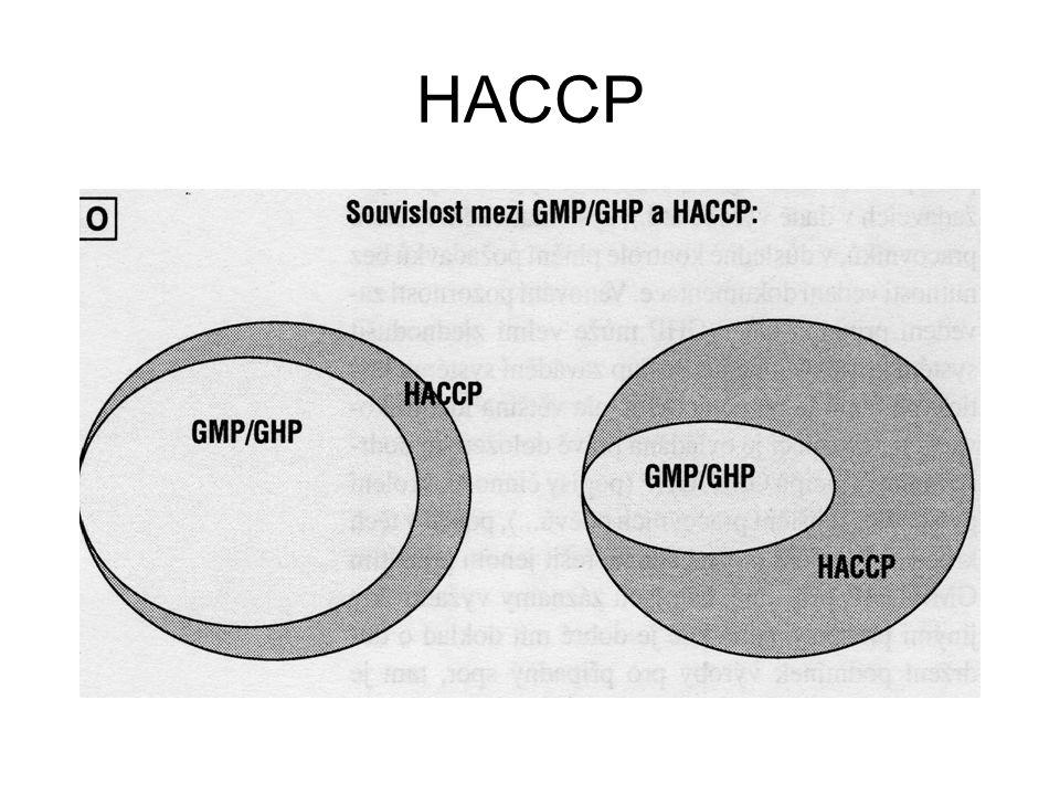 HACCP - historie NASA – 1971 Codex Alimentarius – 1993 kodexová směrnice (nepovinná) Nařízení č.