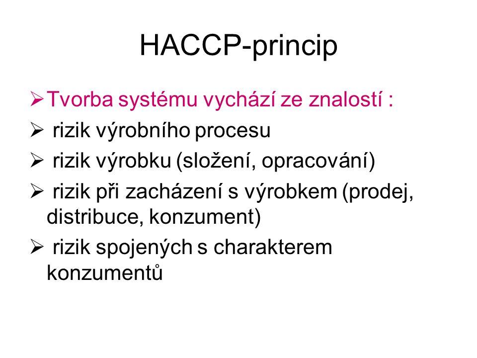 HACCP-princip  Tvorba systému vychází ze znalostí :  rizik výrobního procesu  rizik výrobku (složení, opracování)  rizik při zacházení s výrobkem (prodej, distribuce, konzument)  rizik spojených s charakterem konzumentů
