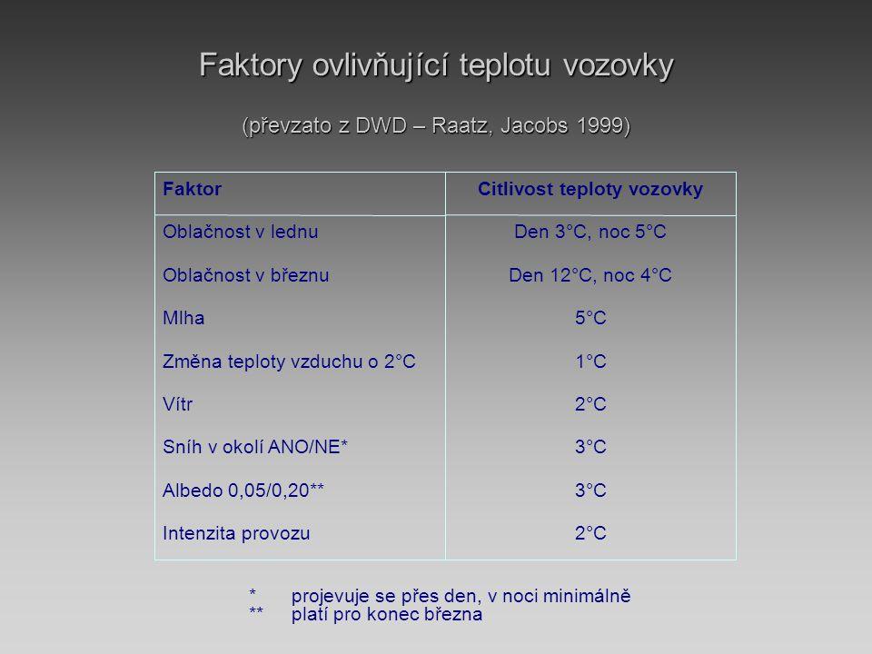 Faktory ovlivňující teplotu vozovky (převzato z DWD – Raatz, Jacobs 1999) 2°CIntenzita provozu 3°CAlbedo 0,05/0,20** 3°CSníh v okolí ANO/NE* 2°CVítr 1°CZměna teploty vzduchu o 2°C 5°CMlha Den 12°C, noc 4°COblačnost v březnu Den 3°C, noc 5°COblačnost v lednu Citlivost teploty vozovkyFaktor *projevuje se přes den, v noci minimálně **platí pro konec března