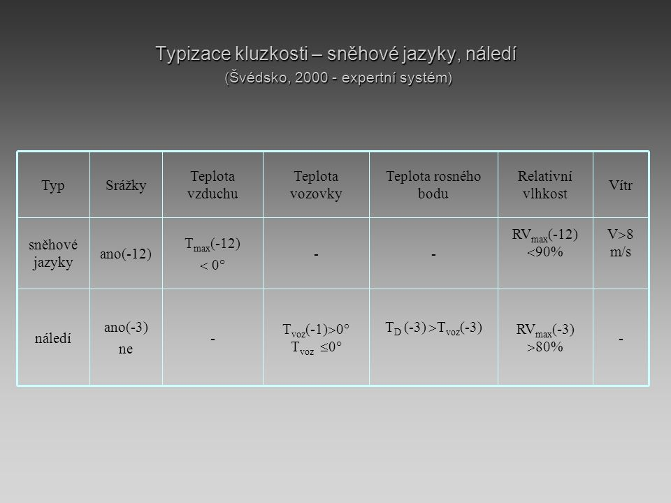 Typizace kluzkosti – sněhové jazyky, náledí (Švédsko, 2000 - expertní systém) Vítr Relativní vlhkost Teplota rosného bodu Teplota vozovky Teplota vzduchu SrážkyTyp - RV max (-3)  80% T D (-3)  T voz (-3) T voz (-1)  0° T voz  0° - ano(-3) ne náledí V  8 m/s RV max (-12)  90% -- T max (-12)  0° ano(-12) sněhové jazyky