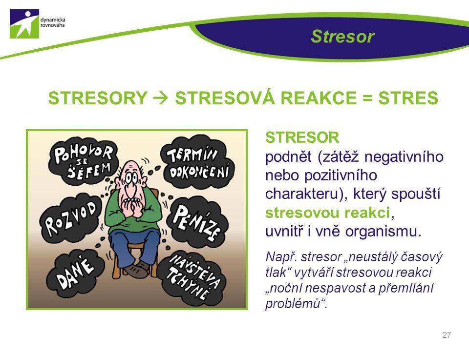 27 Stresor STRESORY  STRESOVÁ REAKCE = STRES STRESOR podnět (zátěž negativního nebo pozitivního charakteru), který spouští stresovou reakci, uvnitř i vně organismu.