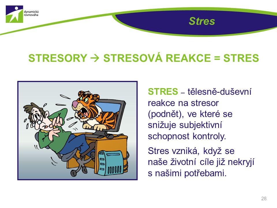 28 Stres STRES – tělesně-duševní reakce na stresor (podnět), ve které se snižuje subjektivní schopnost kontroly.