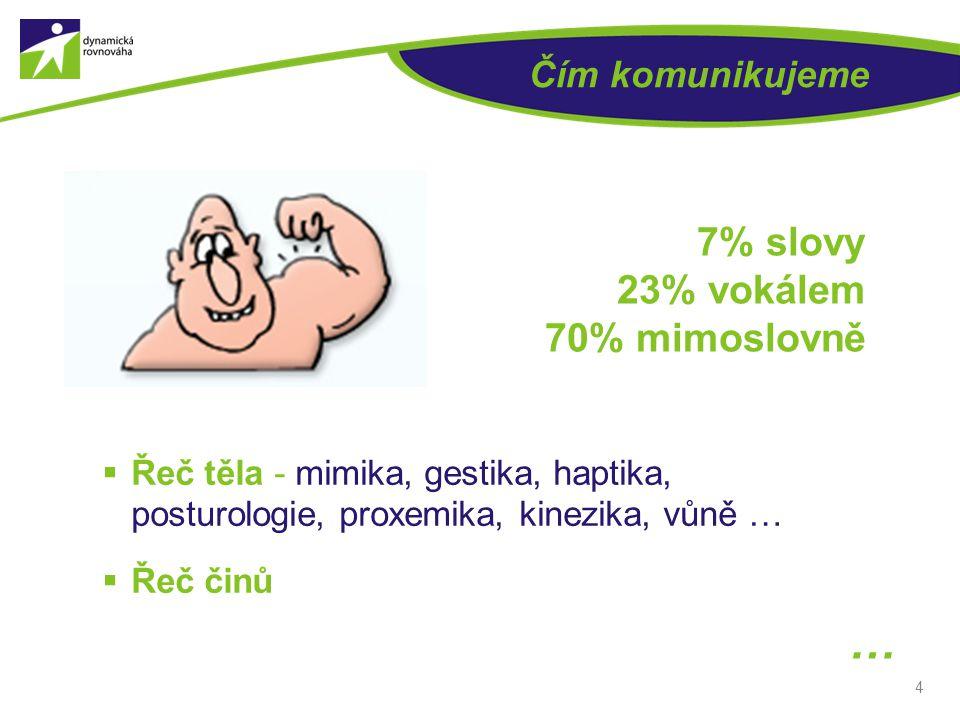 4 Čím komunikujeme 7% slovy 23% vokálem 70% mimoslovně  Řeč těla - mimika, gestika, haptika, posturologie, proxemika, kinezika, vůně …  Řeč činů …