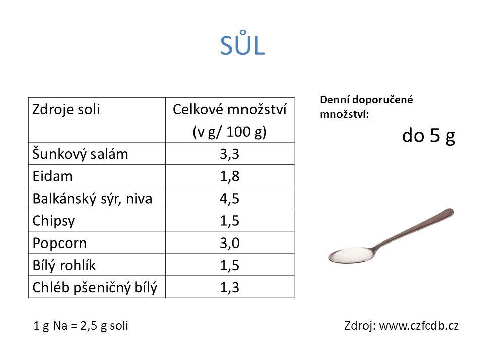 Zdroje soli Celkové množství (v g/ 100 g) Šunkový salám3,3 Eidam1,8 Balkánský sýr, niva4,5 Chipsy1,5 Popcorn3,0 Bílý rohlík1,5 Chléb pšeničný bílý1,3 1 g Na = 2,5 g soli Denní doporučené množství: do 5 g SŮL Zdroj: www.czfcdb.cz